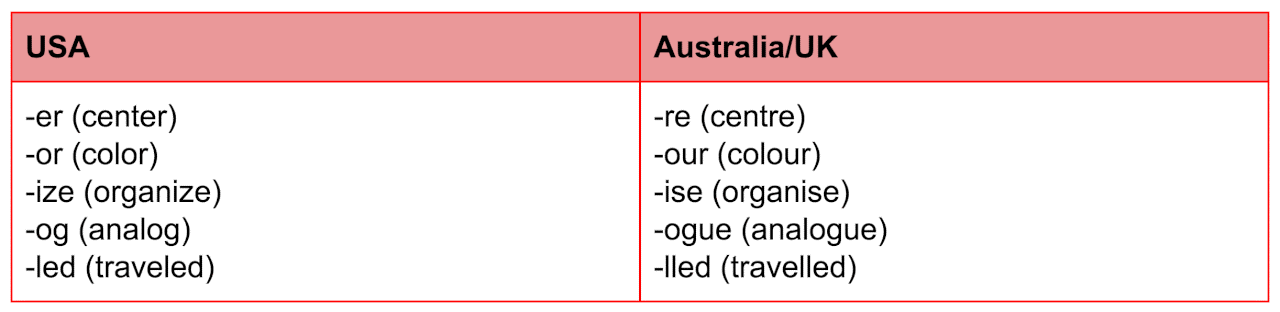 تفاوت انگلیسی استرالیا