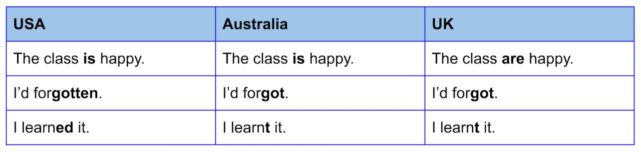 فرق دستور زبان انگلیسی استرالیا با بریتیش و امریکن