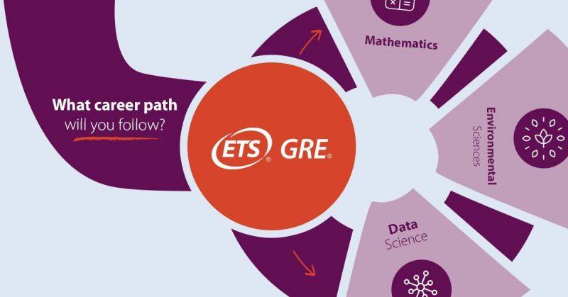 منابع آزمون GRE چیست
